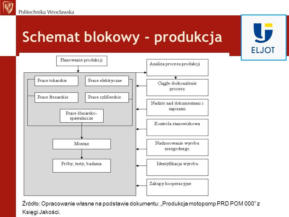 Schemat blokowy - produkcja