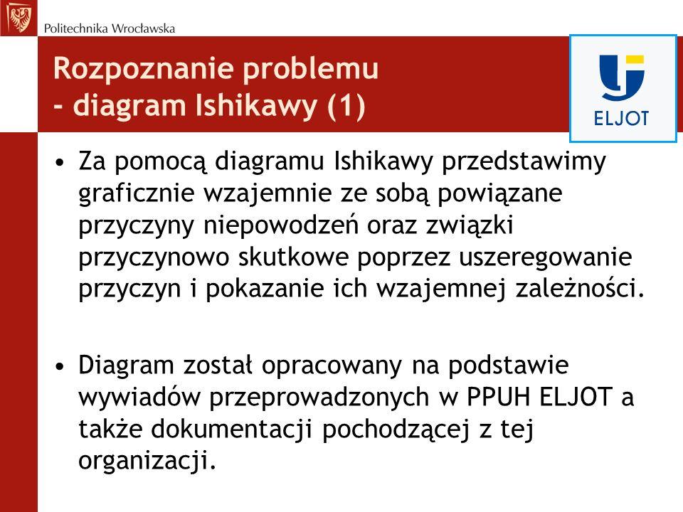 Rozpoznanie problemu - diagram Ishikawy (1)