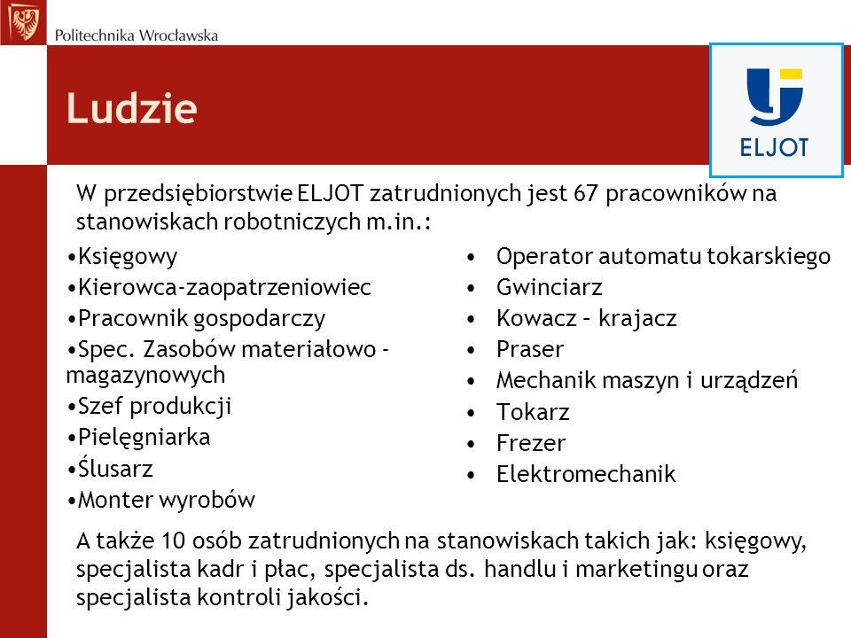 Ludzie W przedsiębiorstwie ELJOT zatrudnionych jest 67 pracowników na stanowiskach robotniczych m.in.: