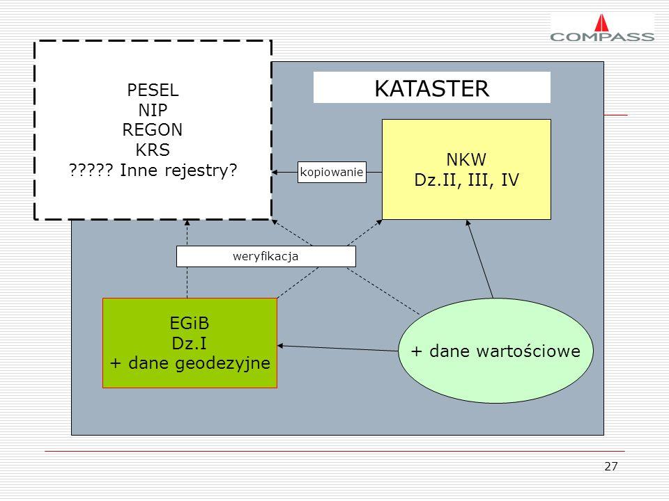 KATASTER PESEL NIP REGON KRS Inne rejestry NKW Dz.II, III, IV