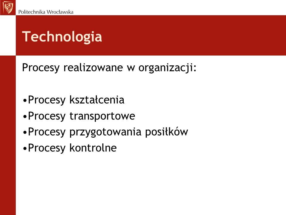 Technologia Procesy realizowane w organizacji: Procesy kształcenia
