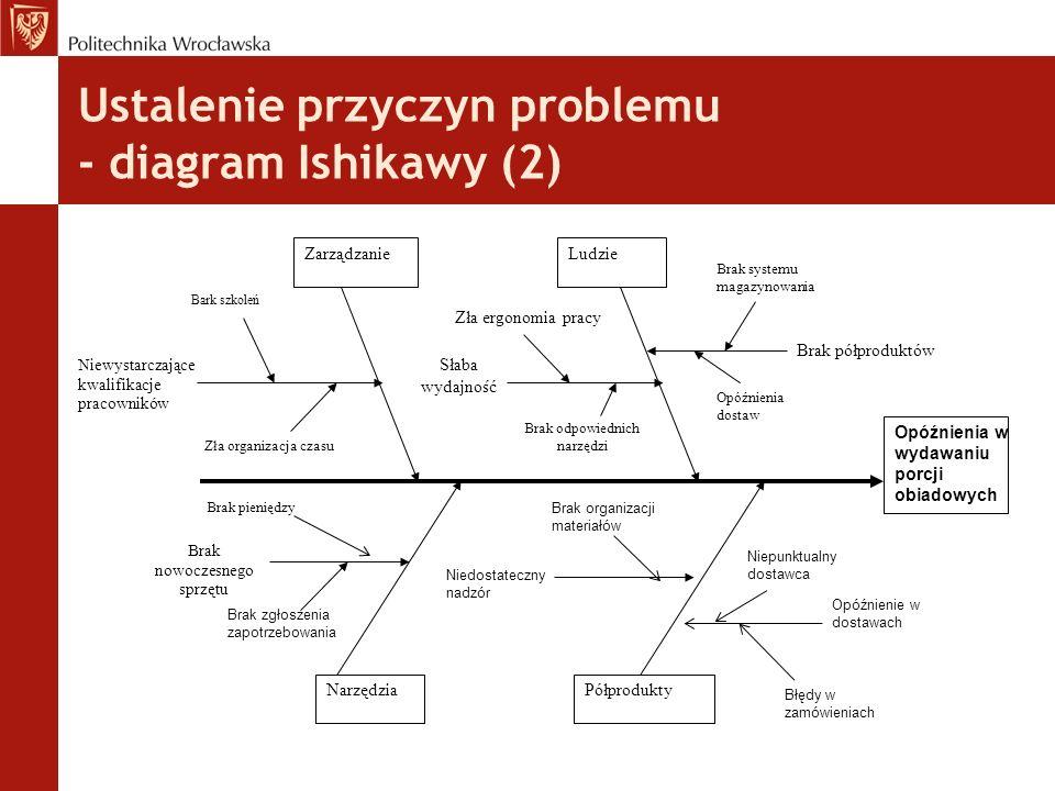 Ustalenie przyczyn problemu - diagram Ishikawy (2)