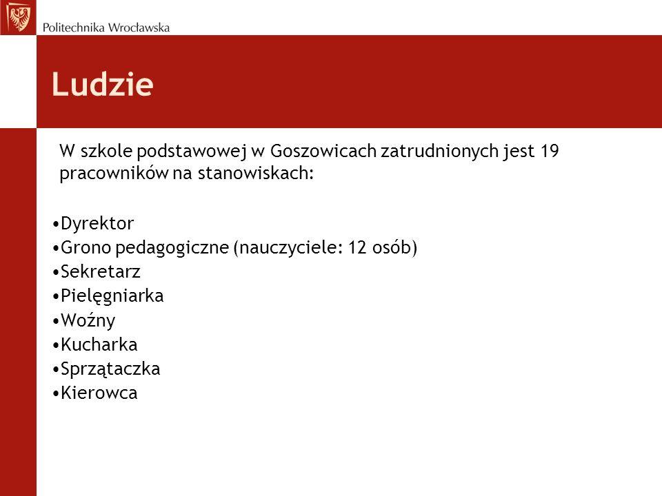 Ludzie W szkole podstawowej w Goszowicach zatrudnionych jest 19 pracowników na stanowiskach: Dyrektor.