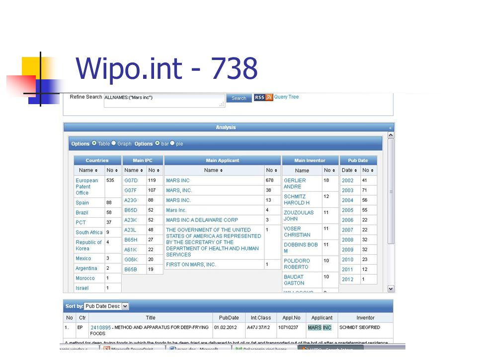 Wipo.int - 738