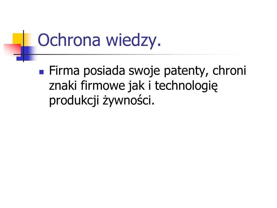 Ochrona wiedzy.Firma posiada swoje patenty, chroni znaki firmowe jak i technologię produkcji żywności.