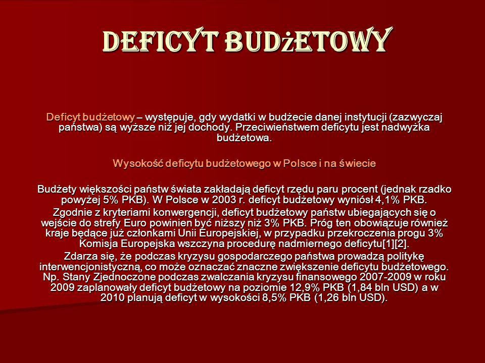 Wysokość deficytu budżetowego w Polsce i na świecie