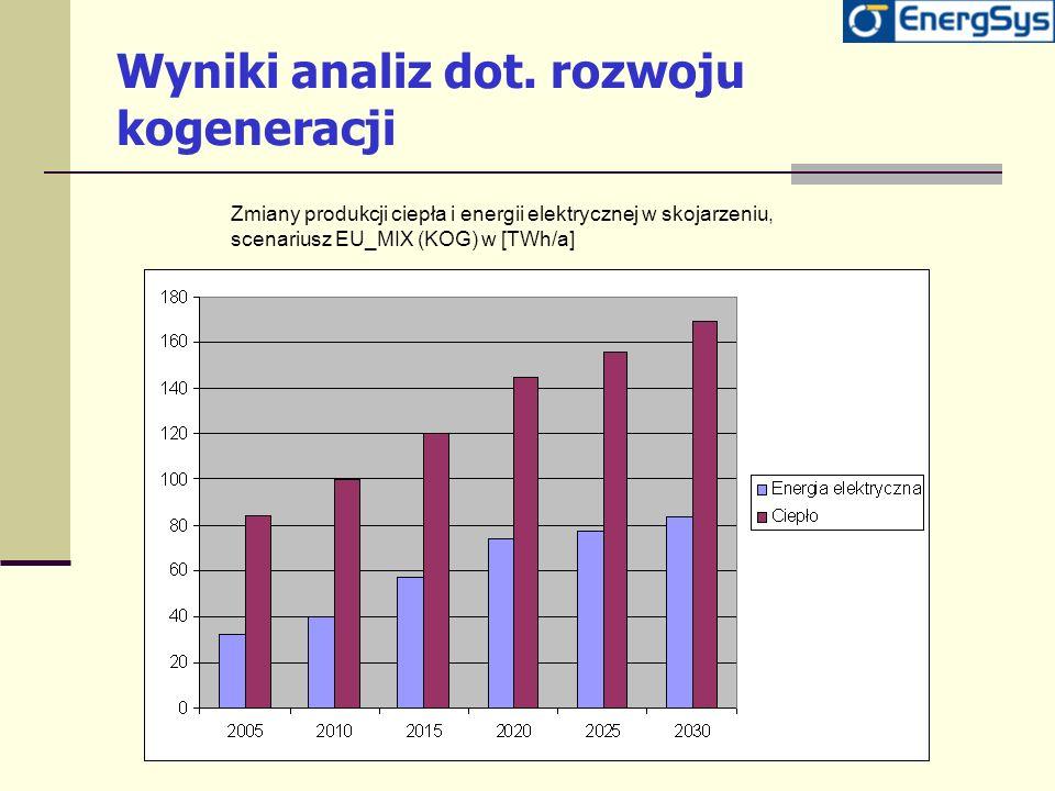 Wyniki analiz dot. rozwoju kogeneracji