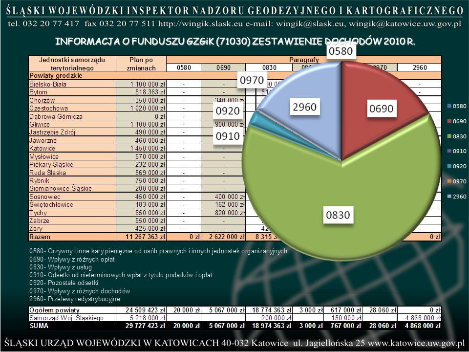 INFORMACJA O FUNDUSZU GZGiK (71030) ZESTAWIENIE DOCHODÓW 2010 R.