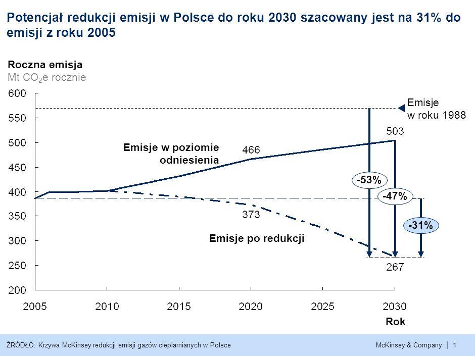 , Potencjał redukcji emisji w Polsce do roku 2030 szacowany jest na 31% do emisji z roku 2005. Roczna emisja.