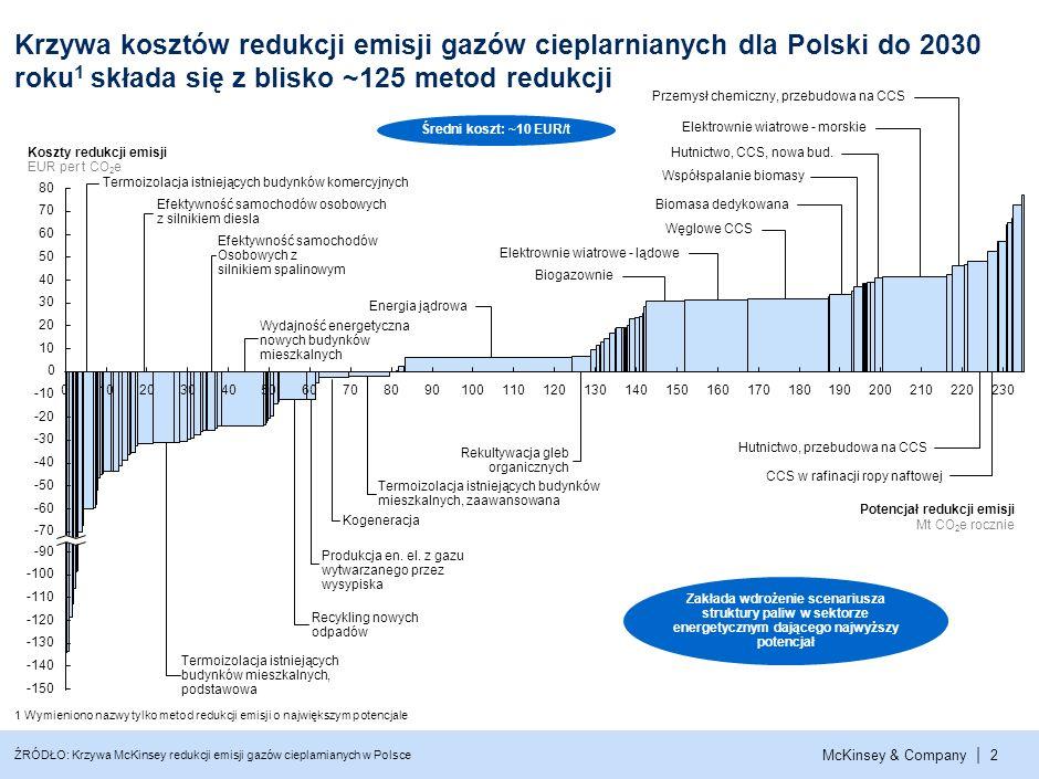 Krzywa kosztów redukcji emisji gazów cieplarnianych dla Polski do 2030 roku1 składa się z blisko ~125 metod redukcji