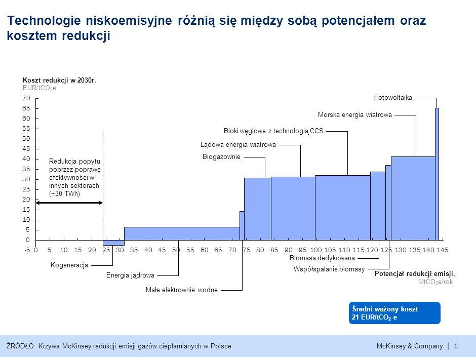 Technologie niskoemisyjne różnią się między sobą potencjałem oraz kosztem redukcji Koszt redukcji w 2030r. EUR/tCO2e.