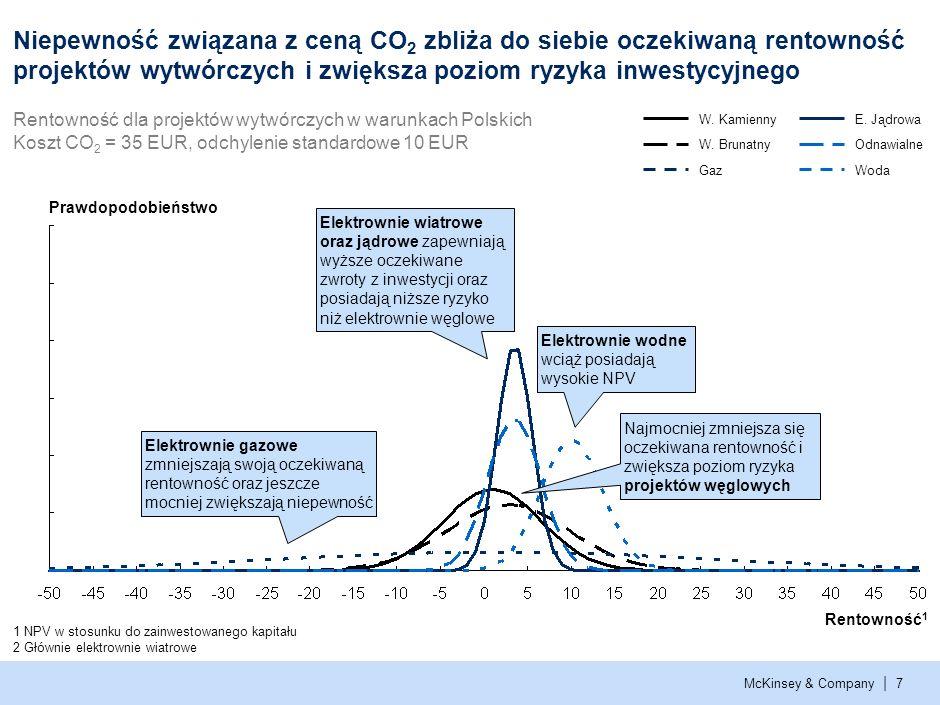 . Niepewność związana z ceną CO2 zbliża do siebie oczekiwaną rentowność projektów wytwórczych i zwiększa poziom ryzyka inwestycyjnego.