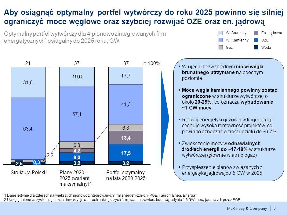 2 Aby osiągnąć optymalny portfel wytwórczy do roku 2025 powinno się silniej ograniczyć moce węglowe oraz szybciej rozwijać OZE oraz en. jądrową.
