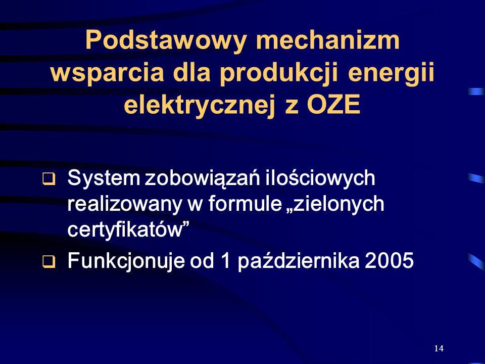 Podstawowy mechanizm wsparcia dla produkcji energii elektrycznej z OZE