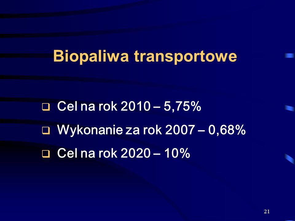 Biopaliwa transportowe