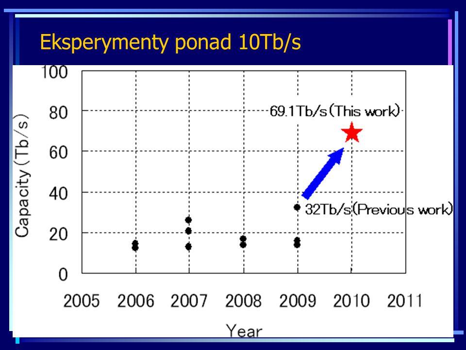 Eksperymenty ponad 10Tb/s