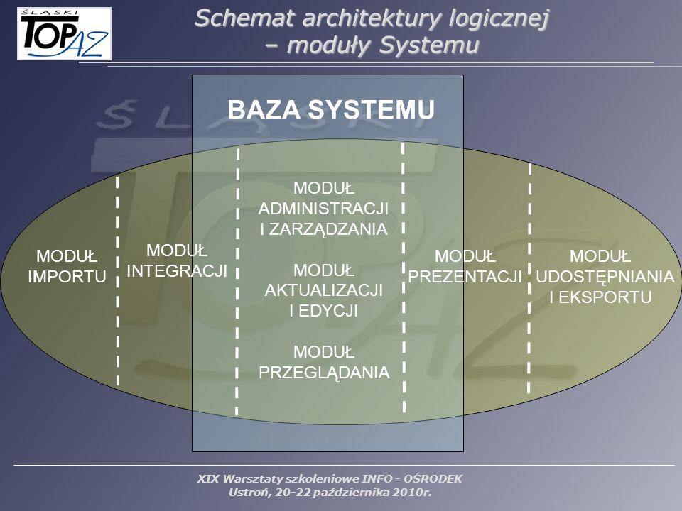 BAZA SYSTEMU Schemat architektury logicznej – moduły Systemu MODUŁ