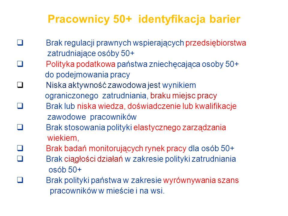 Pracownicy 50+ identyfikacja barier