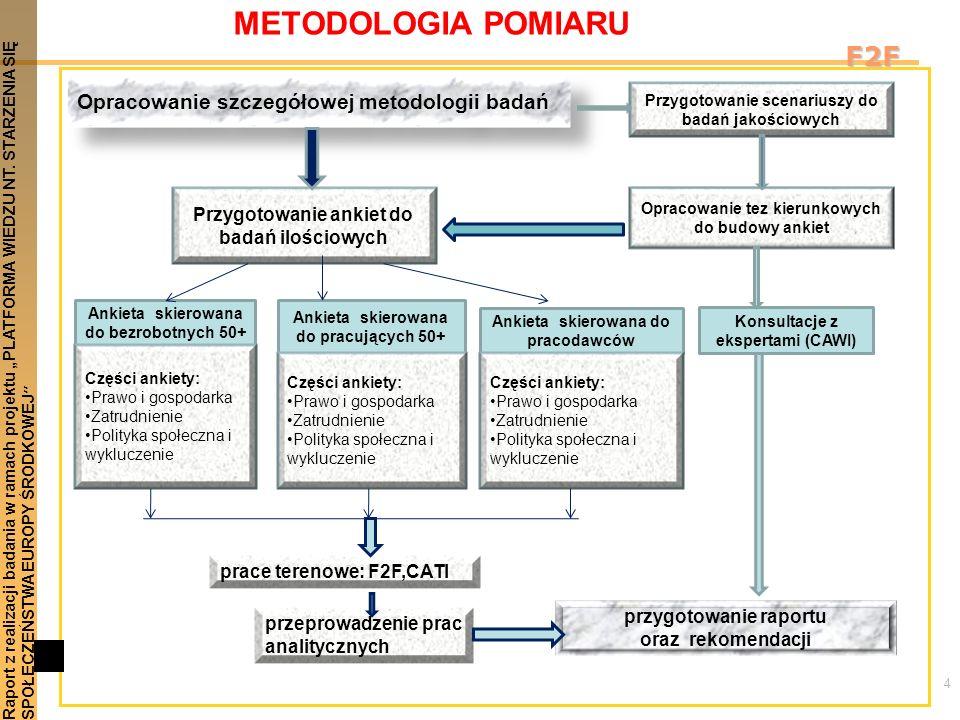 METODOLOGIA POMIARU F2F Opracowanie szczegółowej metodologii badań