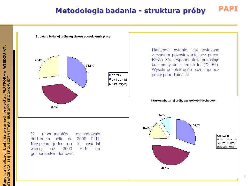 Metodologia badania - struktura próby