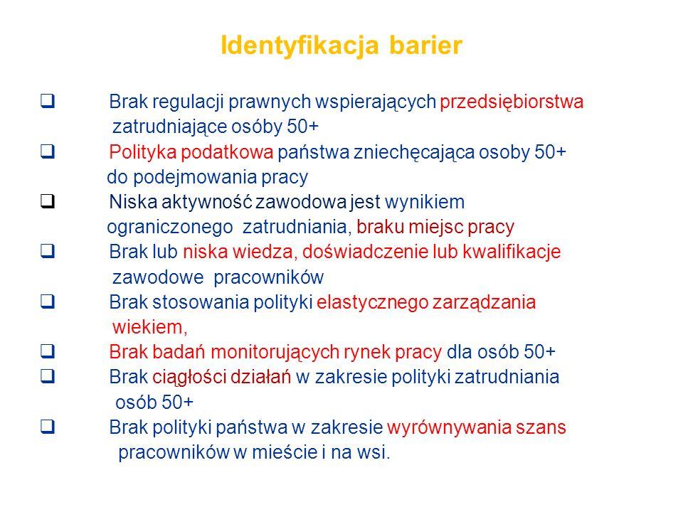 Identyfikacja barier Brak regulacji prawnych wspierających przedsiębiorstwa. zatrudniające osóby 50+