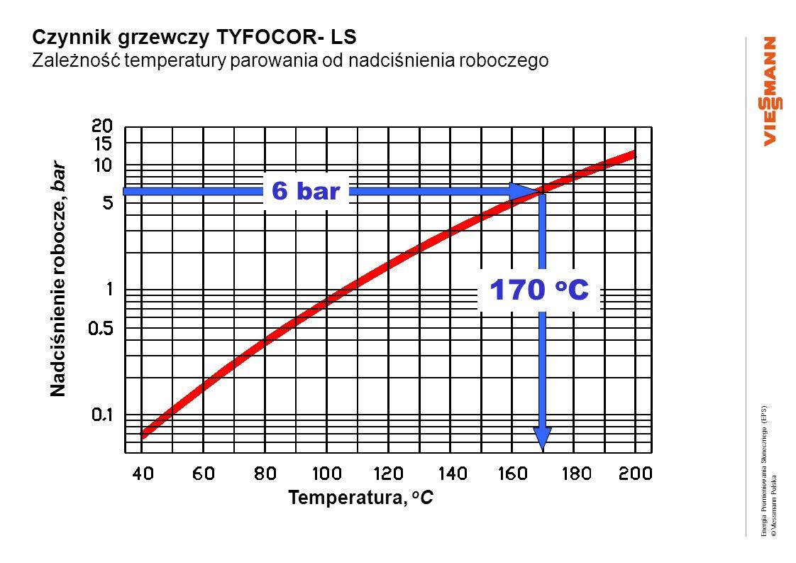 Nadciśnienie robocze, bar