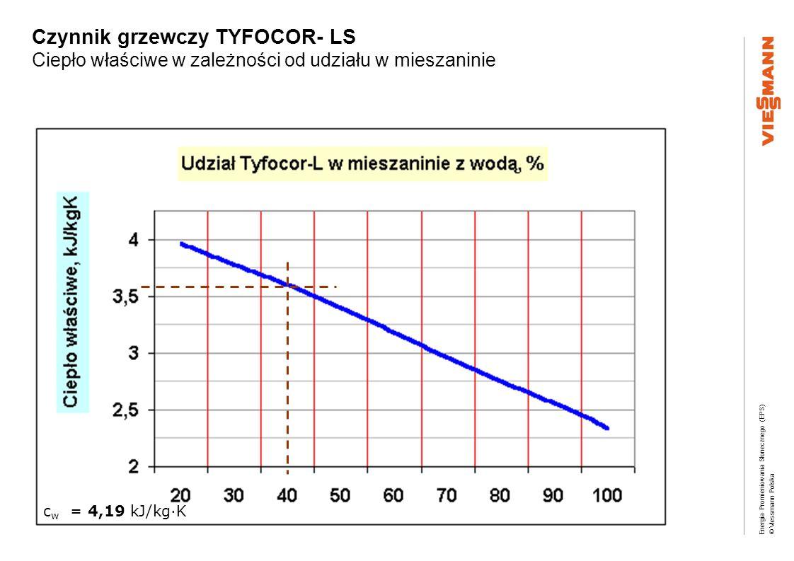 Czynnik grzewczy TYFOCOR- LS Ciepło właściwe w zależności od udziału w mieszaninie