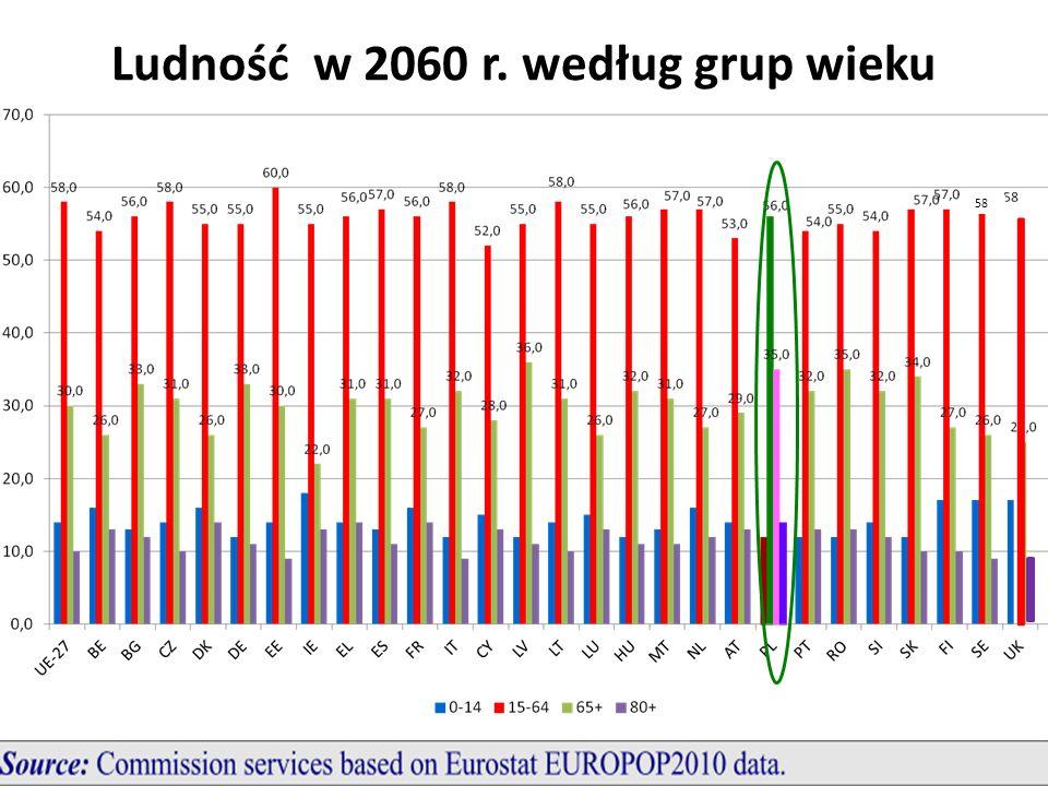 Ludność w 2060 r. według grup wieku