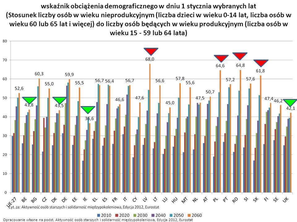 wskaźnik obciążenia demograficznego w dniu 1 stycznia wybranych lat