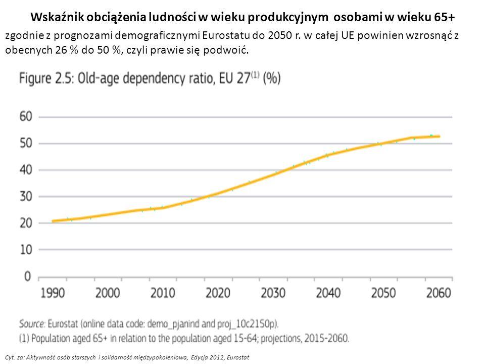Wskaźnik obciążenia ludności w wieku produkcyjnym osobami w wieku 65+