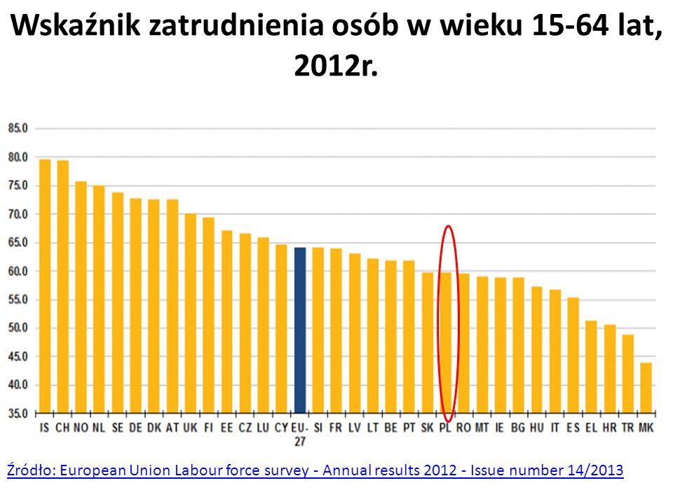 Wskaźnik zatrudnienia osób w wieku 15-64 lat, 2012r.