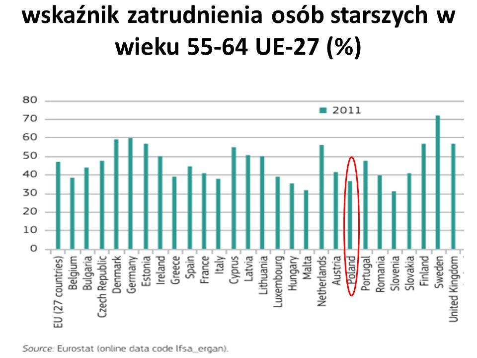 wskaźnik zatrudnienia osób starszych w wieku 55-64 UE-27 (%)