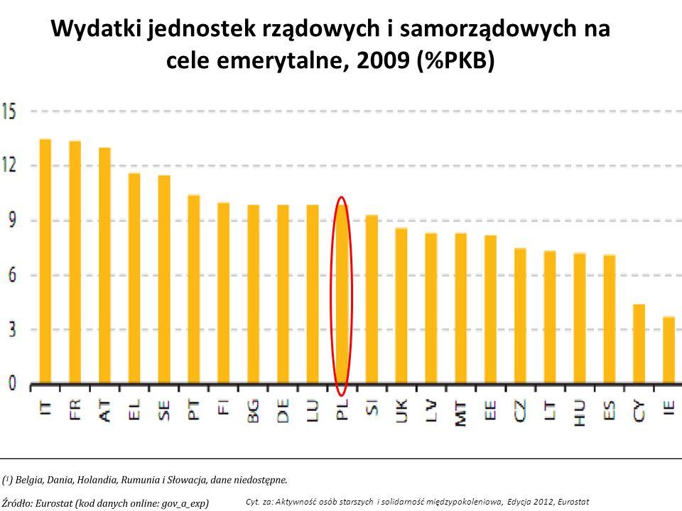 Wydatki jednostek rządowych i samorządowych na cele emerytalne, 2009 (%PKB)