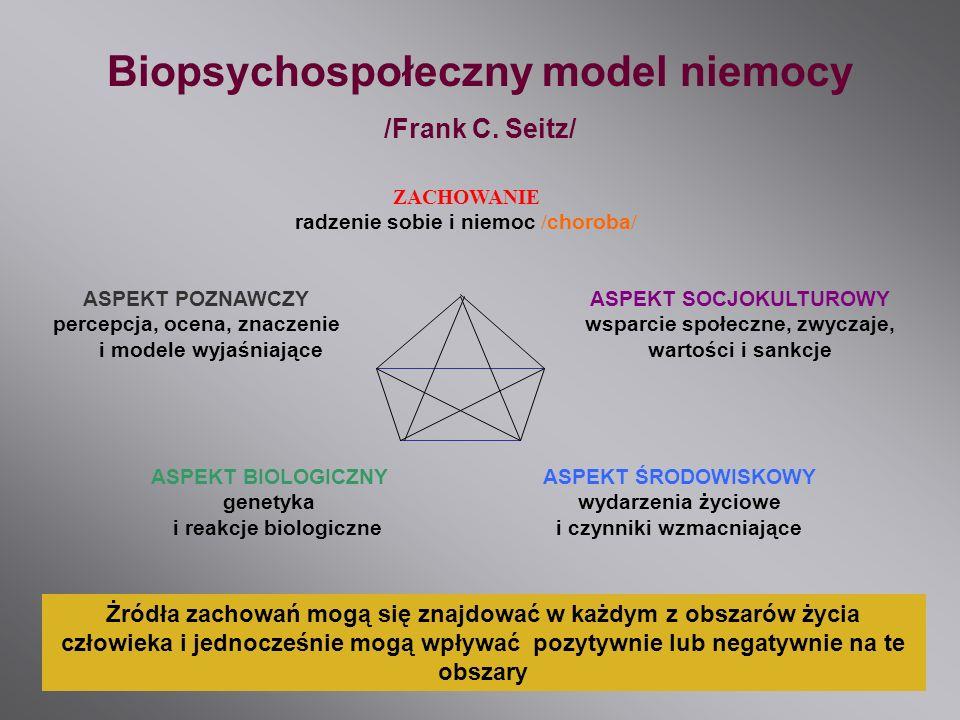 Biopsychospołeczny model niemocy