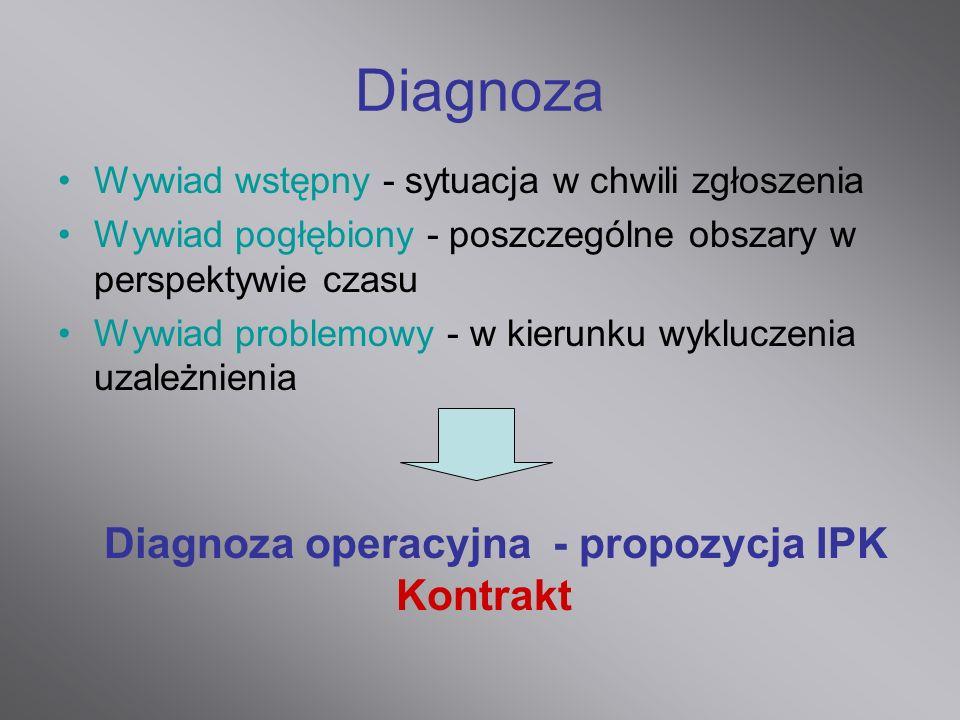 Diagnoza operacyjna - propozycja IPK Kontrakt