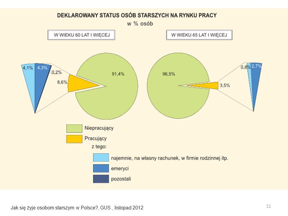 Jak się żyje osobom starszym w Polsce , GUS , listopad 2012