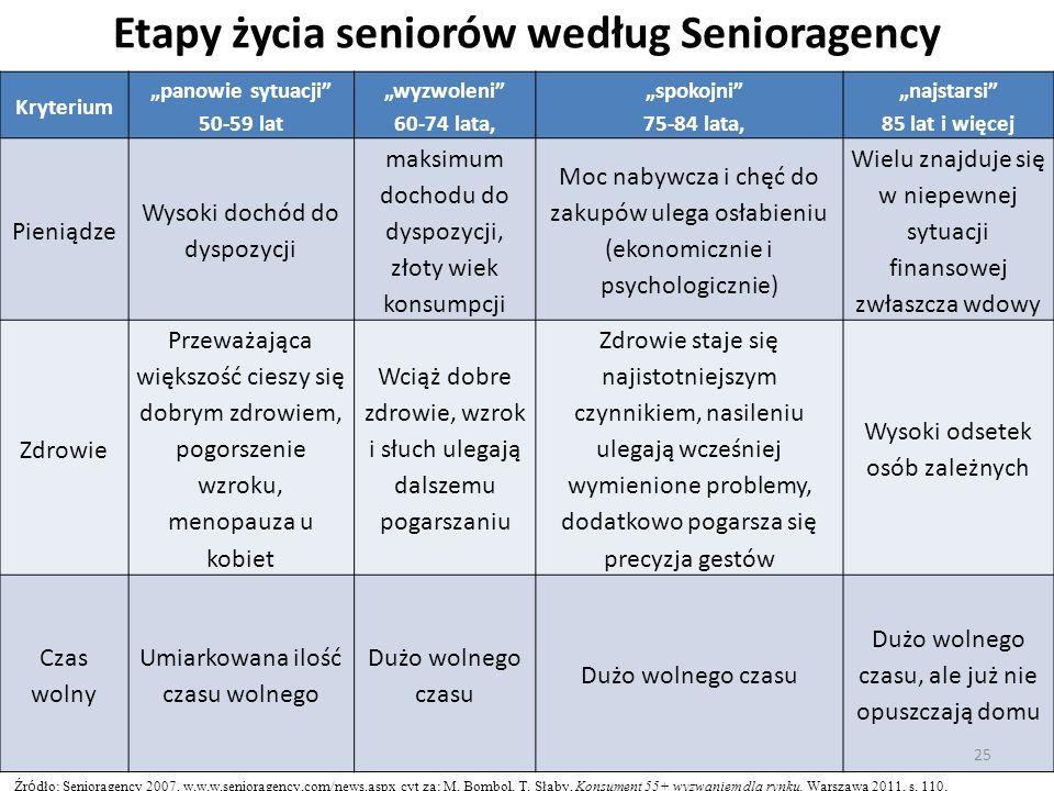 Etapy życia seniorów według Senioragency