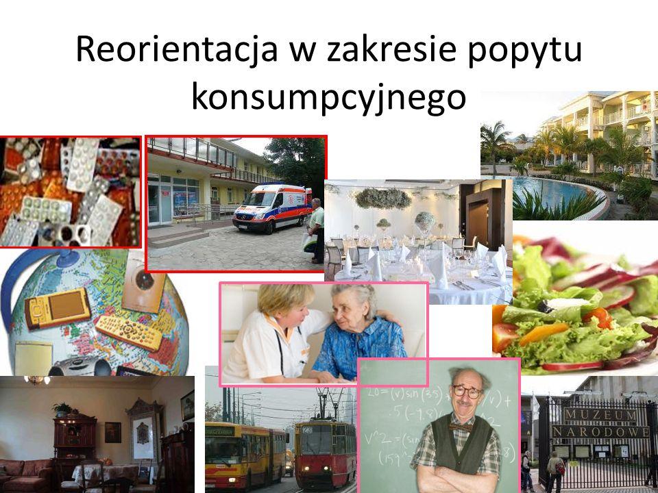 Reorientacja w zakresie popytu konsumpcyjnego