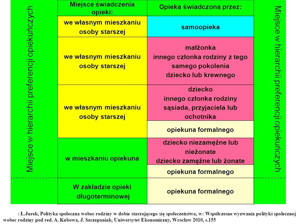 Miejsce w hierarchii preferencji opiekuńczych