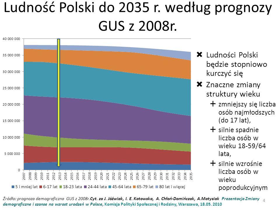 Ludność Polski do 2035 r. według prognozy GUS z 2008r.