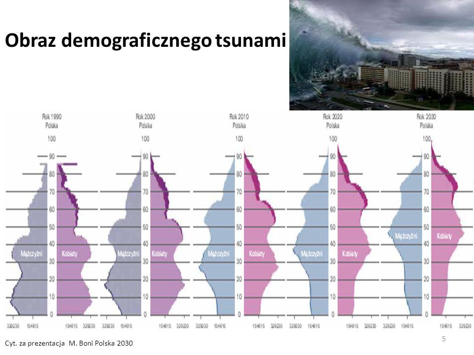 Obraz demograficznego tsunami
