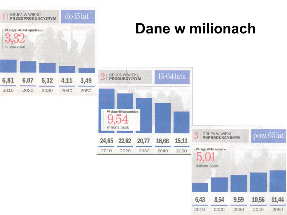 Dane w milionach