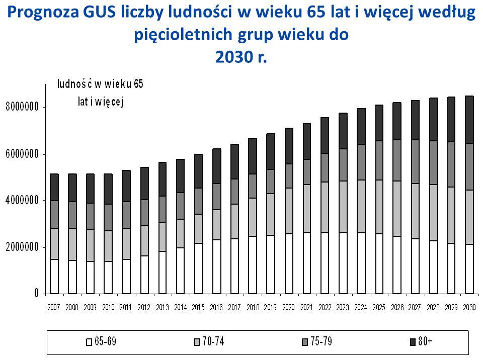Prognoza GUS liczby ludności w wieku 65 lat i więcej według pięcioletnich grup wieku do 2030 r.