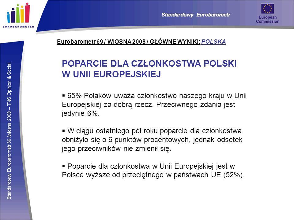 POPARCIE DLA CZŁONKOSTWA POLSKI W UNII EUROPEJSKIEJ