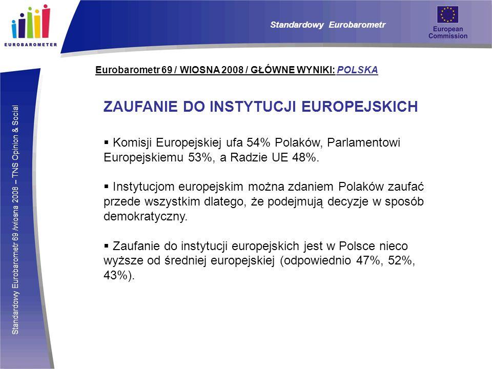 ZAUFANIE DO INSTYTUCJI EUROPEJSKICH
