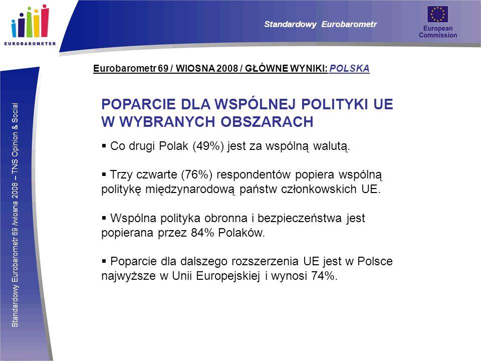 POPARCIE DLA WSPÓLNEJ POLITYKI UE W WYBRANYCH OBSZARACH