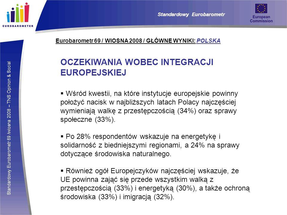 OCZEKIWANIA WOBEC INTEGRACJI EUROPEJSKIEJ