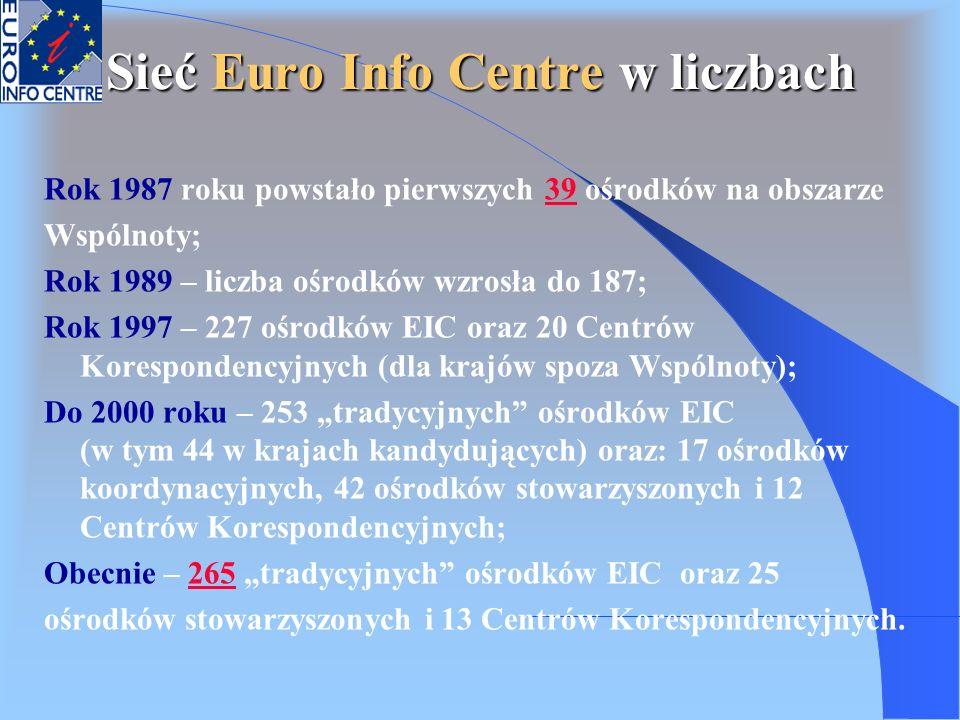 Sieć Euro Info Centre w liczbach