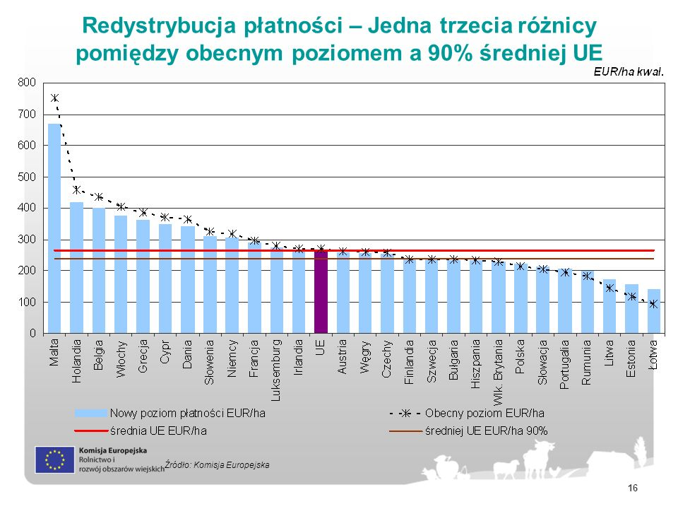 Redystrybucja płatności – Jedna trzecia różnicy pomiędzy obecnym poziomem a 90% średniej UE