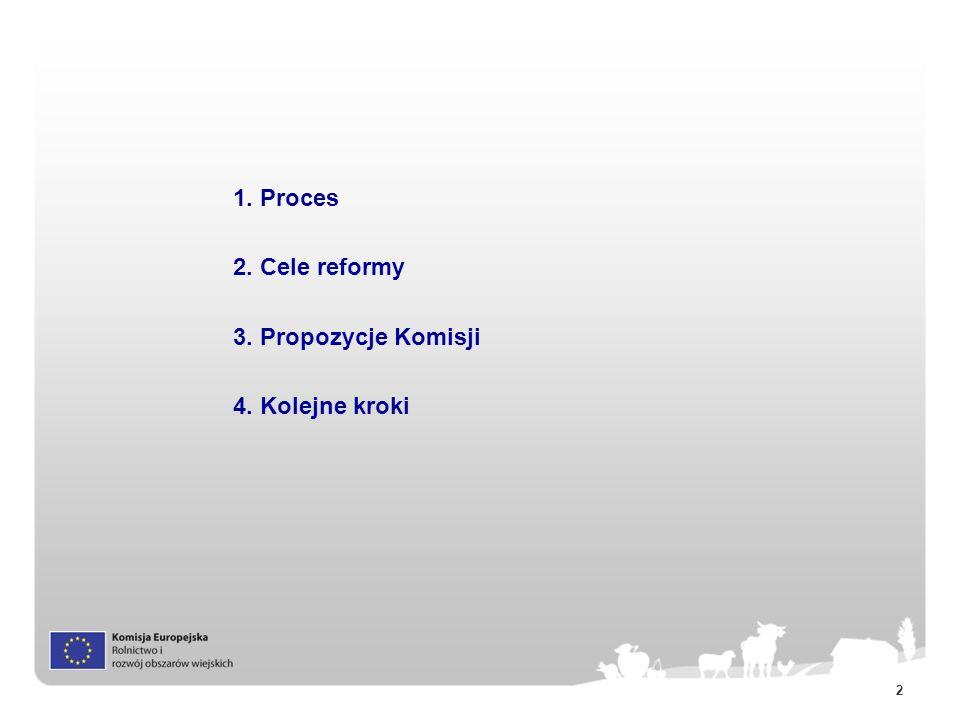 1. Proces 2. Cele reformy 3. Propozycje Komisji 4. Kolejne kroki